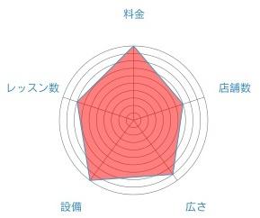 カルドのレーダーチャート