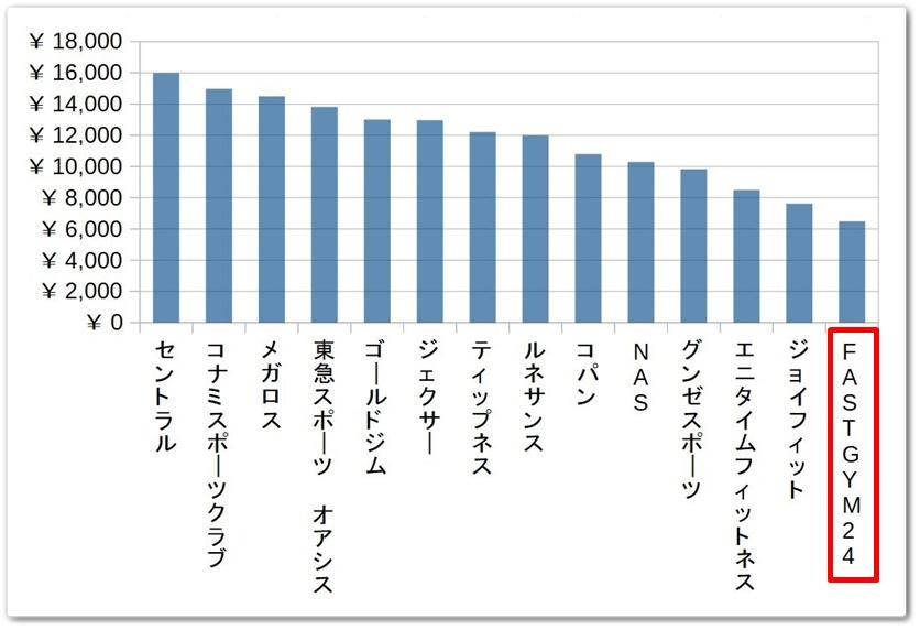 スポーツジムのフリー会員月額料金の比較グラフ