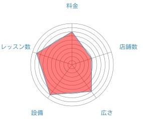 ヨガプラスのレーダーチャート