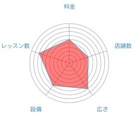 ララアーシャのレーダーチャート