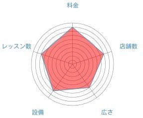 ロイブのレーダーチャート