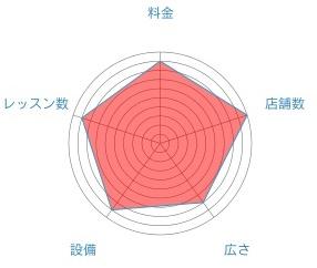 LAVAのレーダーチャート