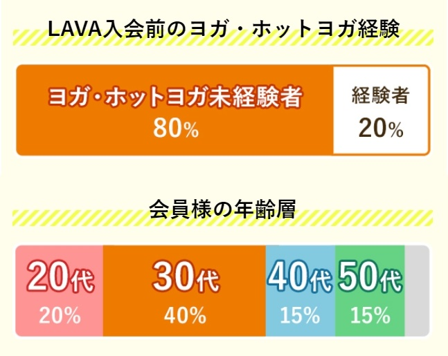 LAVAの未経験者の割合と会員の年齢層