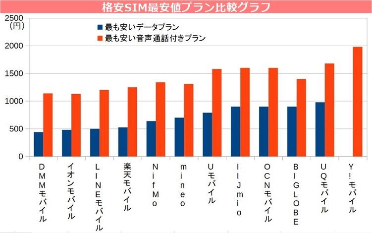 格安SIMの最安値プラン比較グラフ