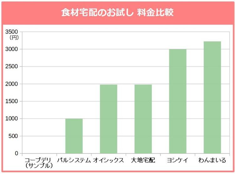 食材宅配のお試し 料金比較グラフ