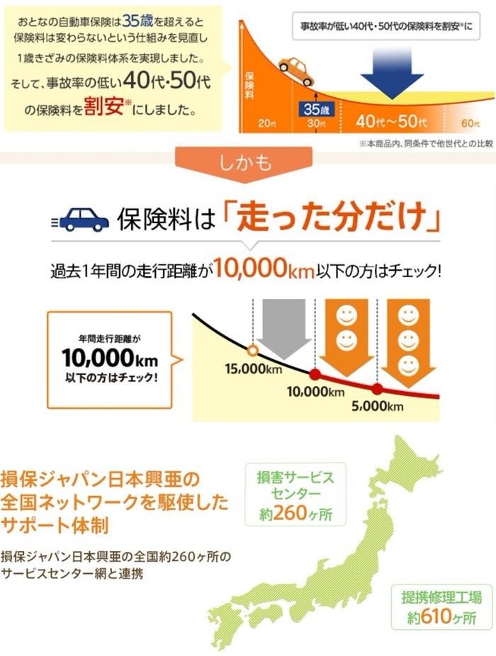 事故率の低い40代、50代の保険料を割安に、保険料は走った分だけ。1年間の走行距離が10,000km以下の方はチェック。損保ジャパン日本興亜のネットワークを駆使したサポート体制