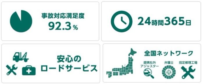事故対応満足度92.3%、24時間365日、安心のロードサービス、全国ネットワーク