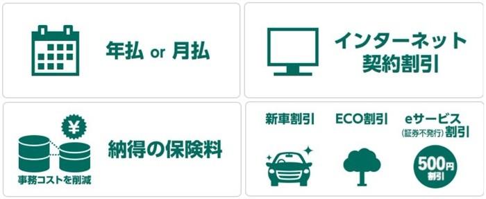 年払 or 月払、インターネット契約割引、納得の保険料、新車割引・ECO割引、eサービス