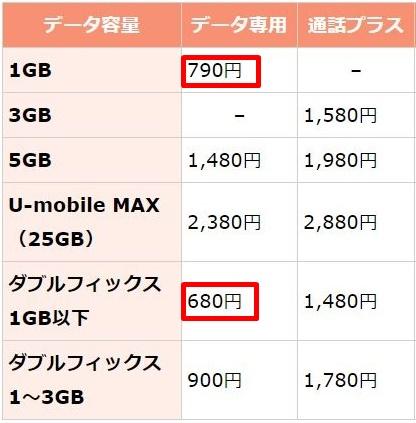 Uモバイルのダブルフィックスと通常プランの違い1