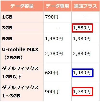 Uモバイルのダブルフィックスと通常プランの違い3