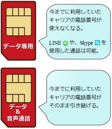 データ専用SIMはキャリアの電話番号が使えないが、音声通話SIMはキャリアの電話番号をそのまま引き継げる