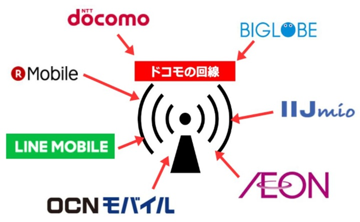 ドコモ回線を利用するMVNO事業者