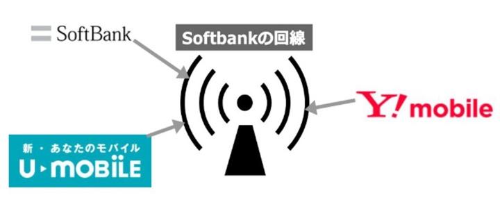 Softbank回線を利用するMVNO事業者