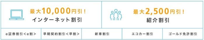 インターネット割引10,000円