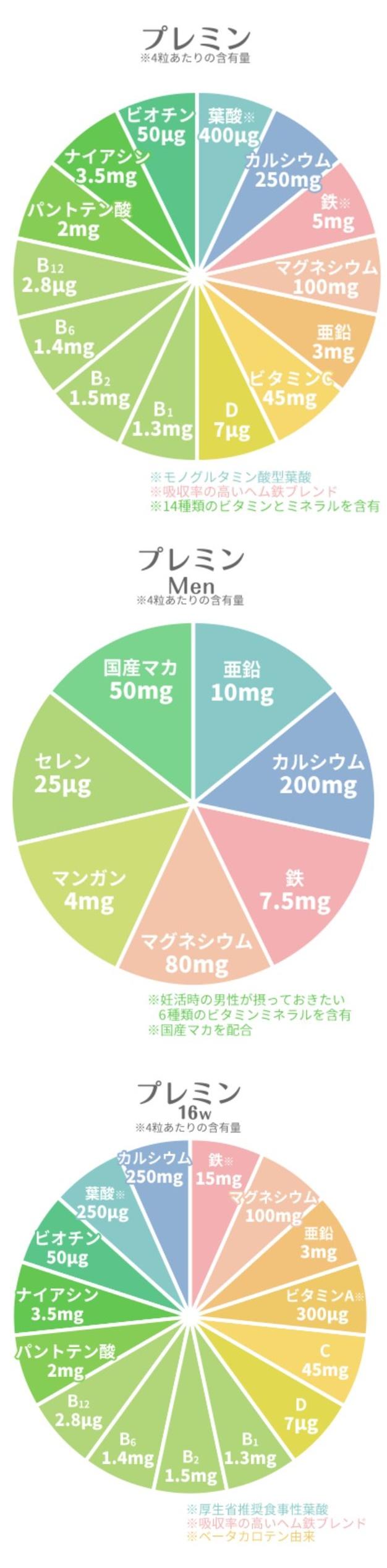 プレミン葉酸「妊活~15w」「16w~出産」「MEN」「出産後授乳時」成分