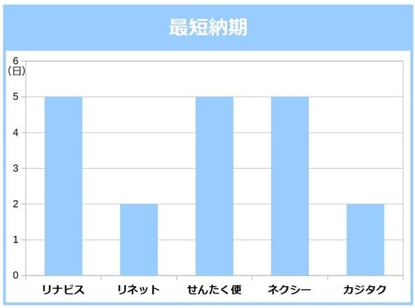 宅配クリーニング最短納期の比較グラフ