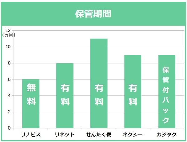 宅配クリーニング保管期間の比較グラフ