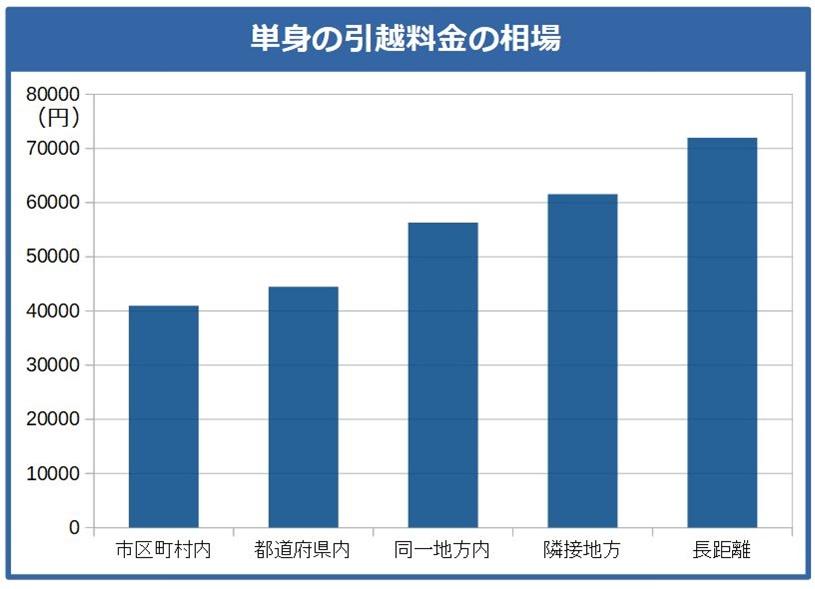 単身の引越料金の相場グラフ