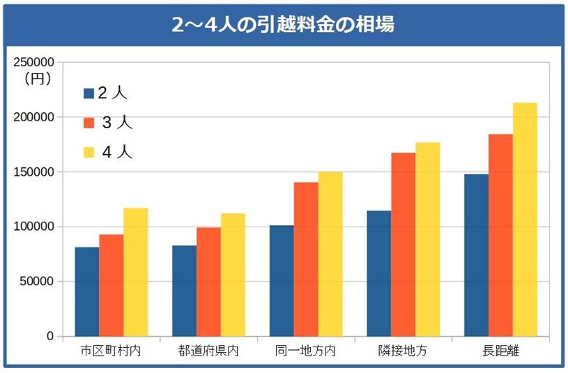 家族・カップルなど2人、3人、4人の引越料金の相場グラフ