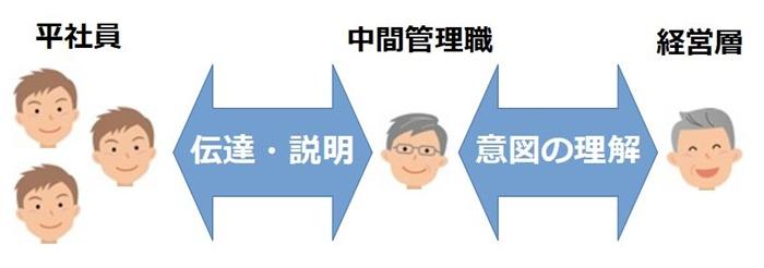 平社員と経営者層との間に挟まれる中間管理職