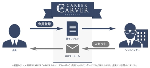 CAREER CARVER1