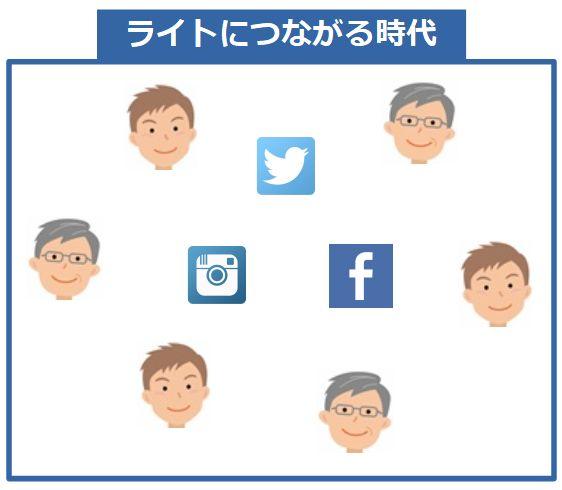 Twitter、FacebookなどのSNSでつながり、ヘッドハンティングも行われる