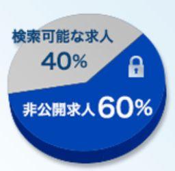 非公開求人60%