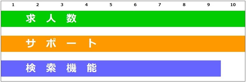 看護roo!の求人数・サポート・検索機能のグラフ