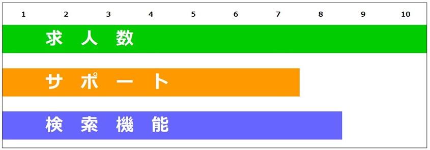 ナース人材バンクの求人数・サポート・検索機能のグラフ
