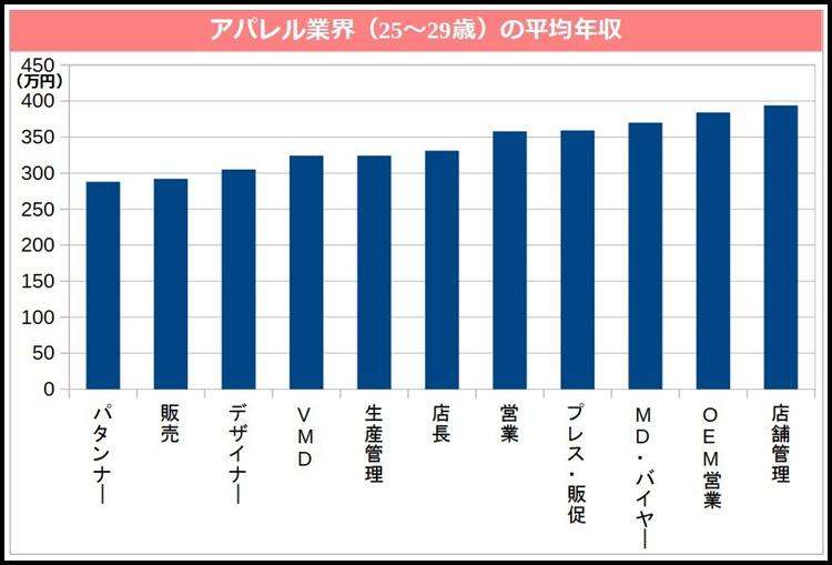 アパレル業界(25~29歳)の職種別平均年収