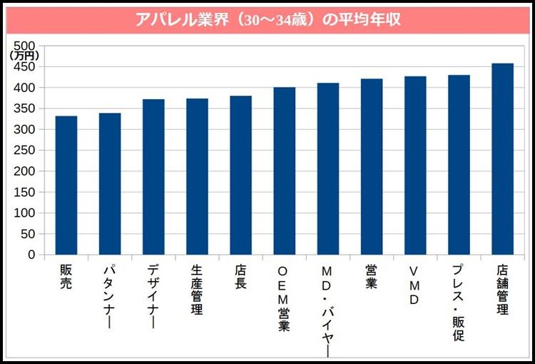 アパレル業界(30~34歳)の職種別平均年収
