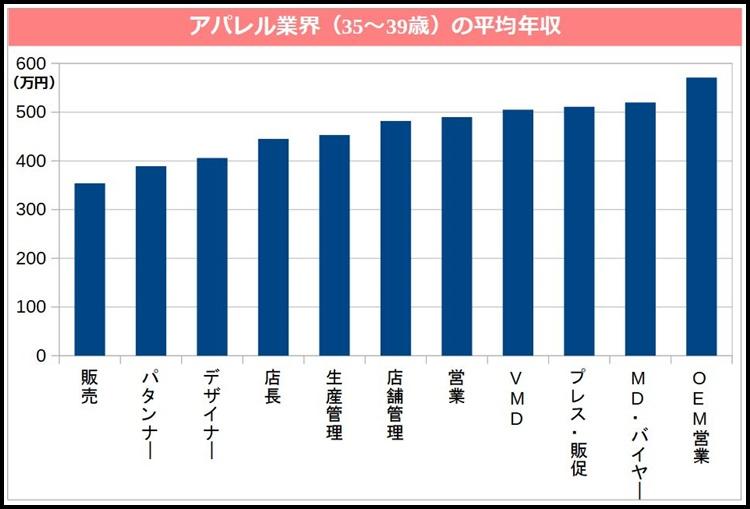 アパレル業界(35~39歳)の職種別平均年収