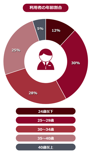 ワークポート利用者の年収の割合