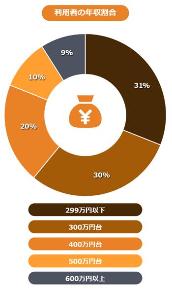 ワークポート利用者の年齢の割合