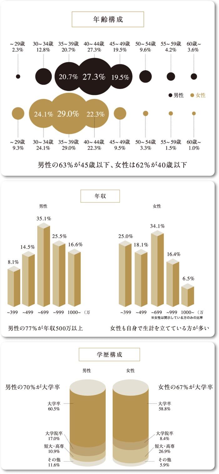 クラブ・マリッジの会員データ(年齢・年収・学歴)
