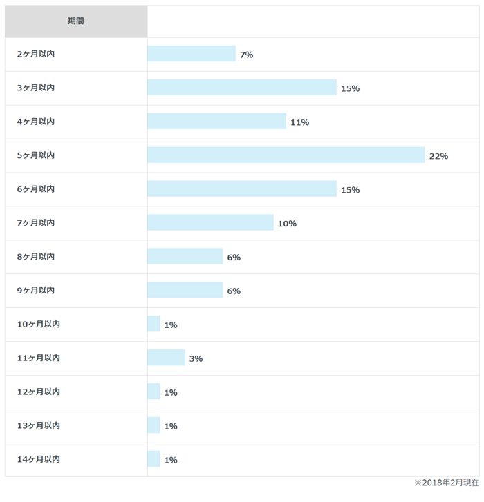 成婚までの平均活動期間