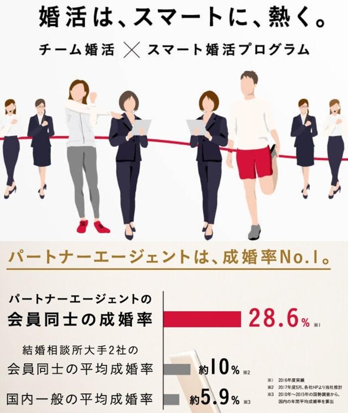 パートナーエージェントの概要と成婚率