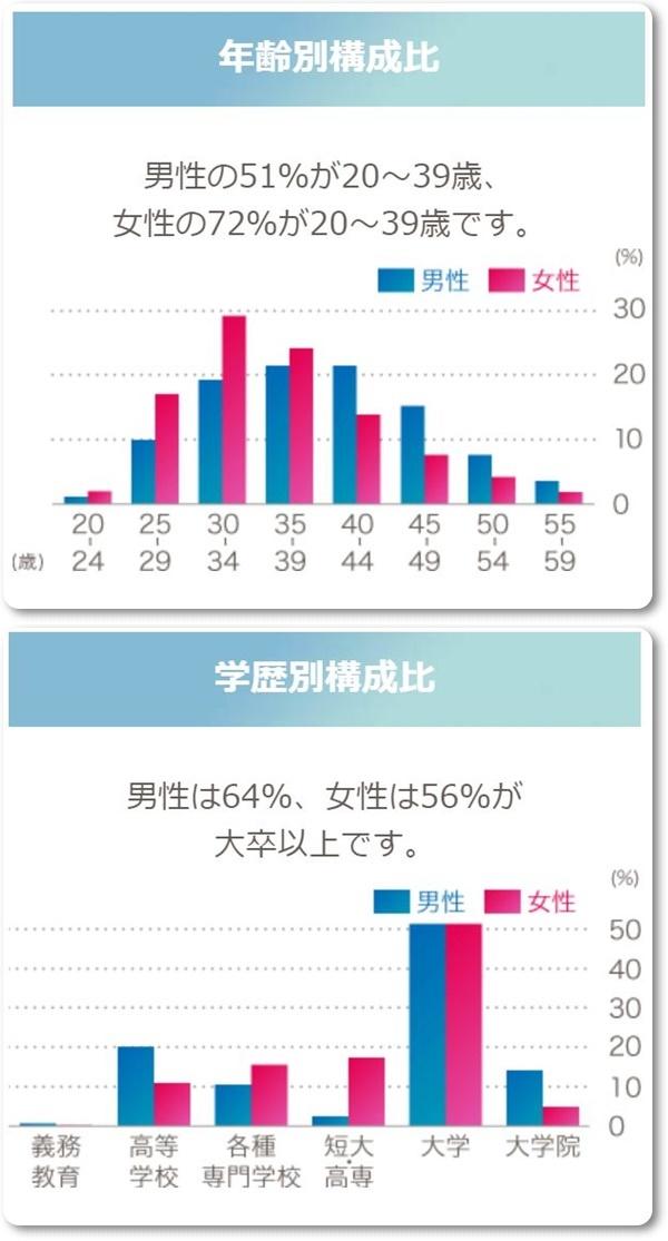 楽天オーネット、年齢別構成比は男性・女性ともに20~39歳。学歴別構成比は男性の64%、女性の56%が大卒。