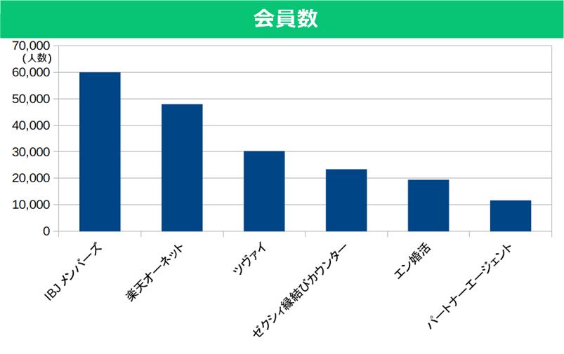 結婚相談所の会員数の比較&ランキング