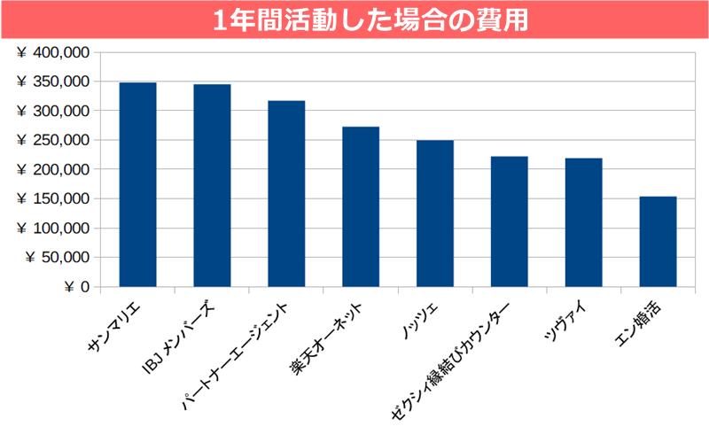 結婚相談所の料金(年間活動費の比較&ランキング)