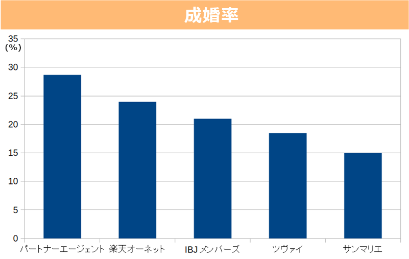 結婚相談所の成婚率の比較&ランキング