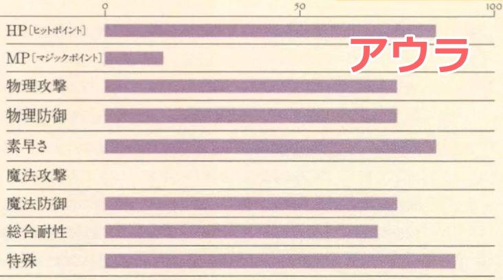 アウラ能力表2