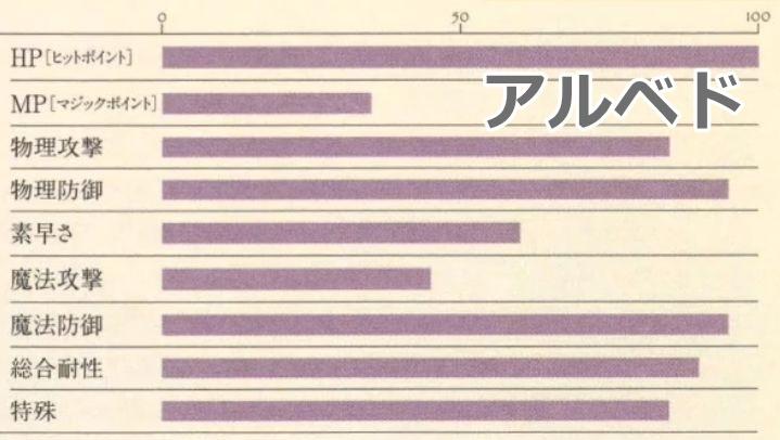 アルベド能力表2