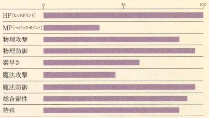 アルベド能力表
