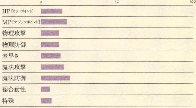 クルシュ能力表