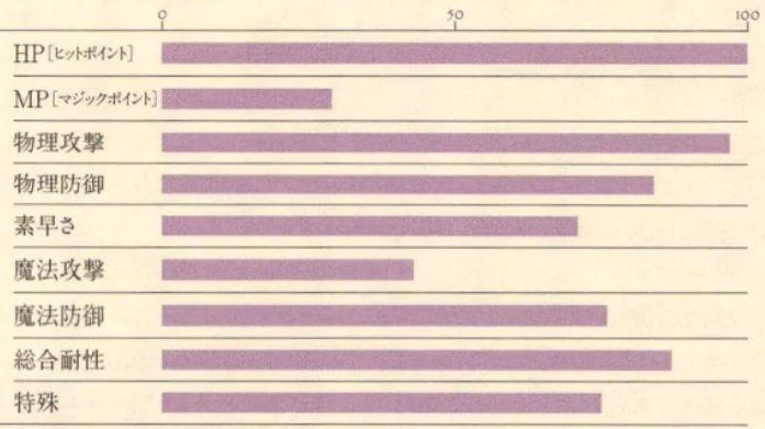 コキュートス能力表