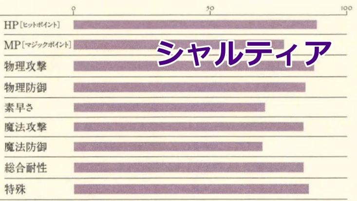シャルティア能力表2
