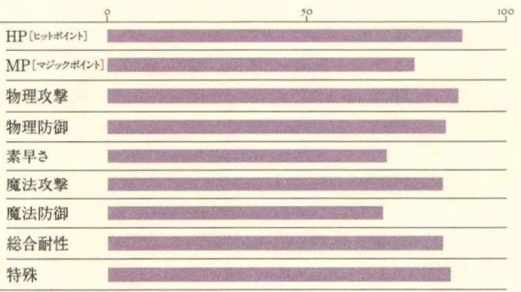 シャルティア能力表