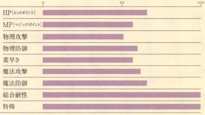 デミウルゴス能力表