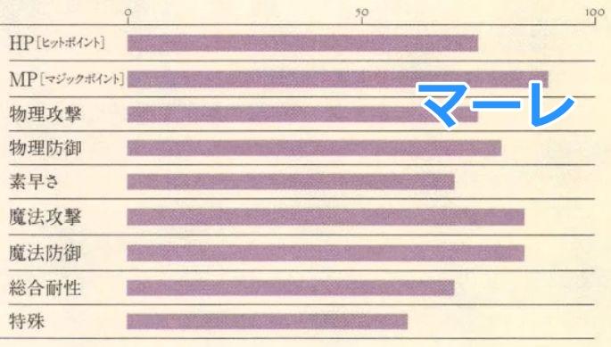 マーレ能力表2